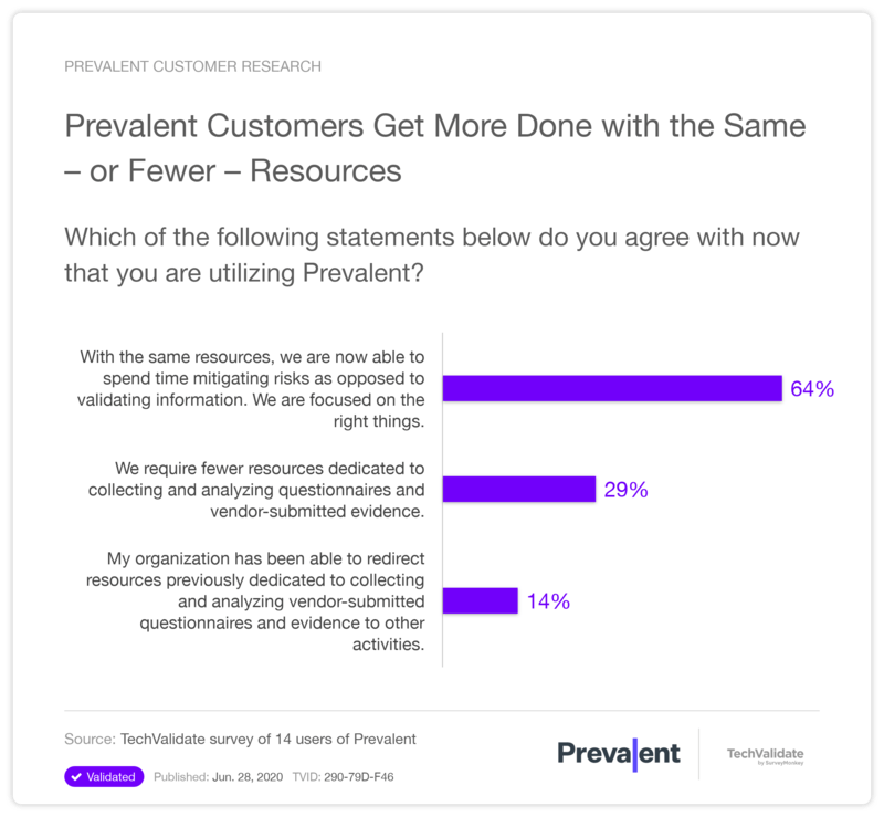 Prevalent Customers Get More Done with Fewer Resources