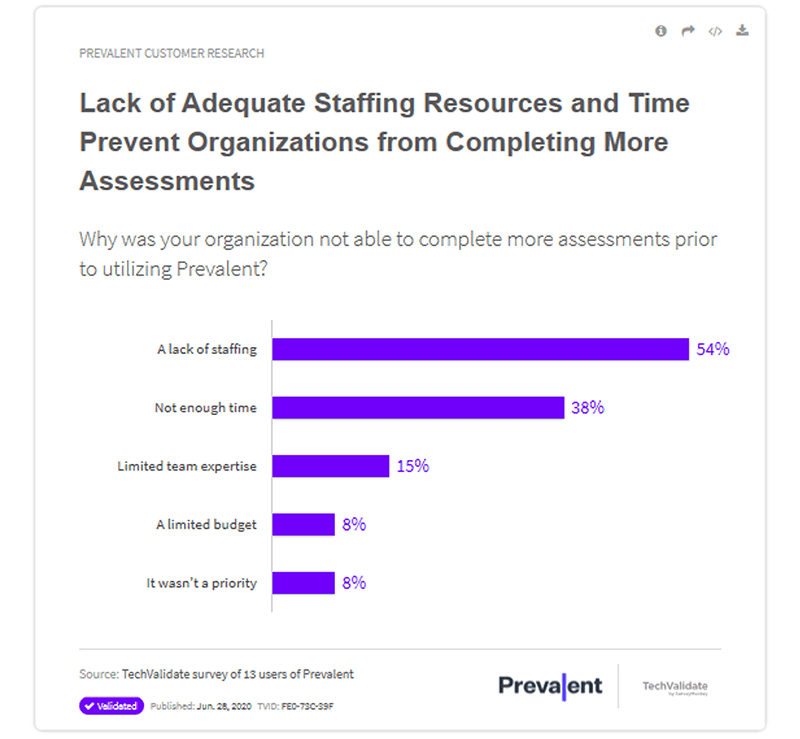 Lack of adequate resources and time prevent organizations from completing more assessments