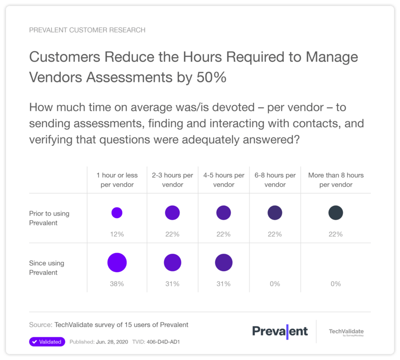 Customers Reduce the Hours Required to Manage Vendor Assessments by 50%