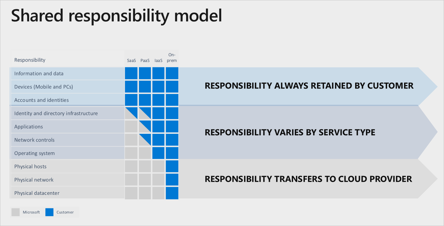 Microsoft Shared Responsibility Matrix